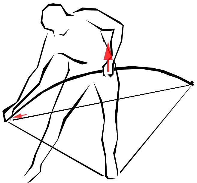 Utilisation, stockage et entretien,ander un arc simple avec deuxième corde