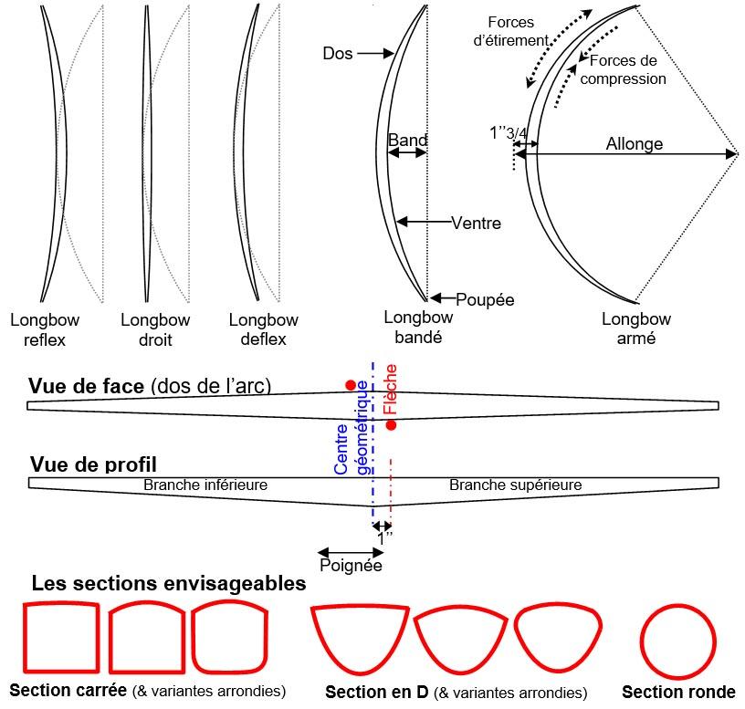 terminologie longbow et formes