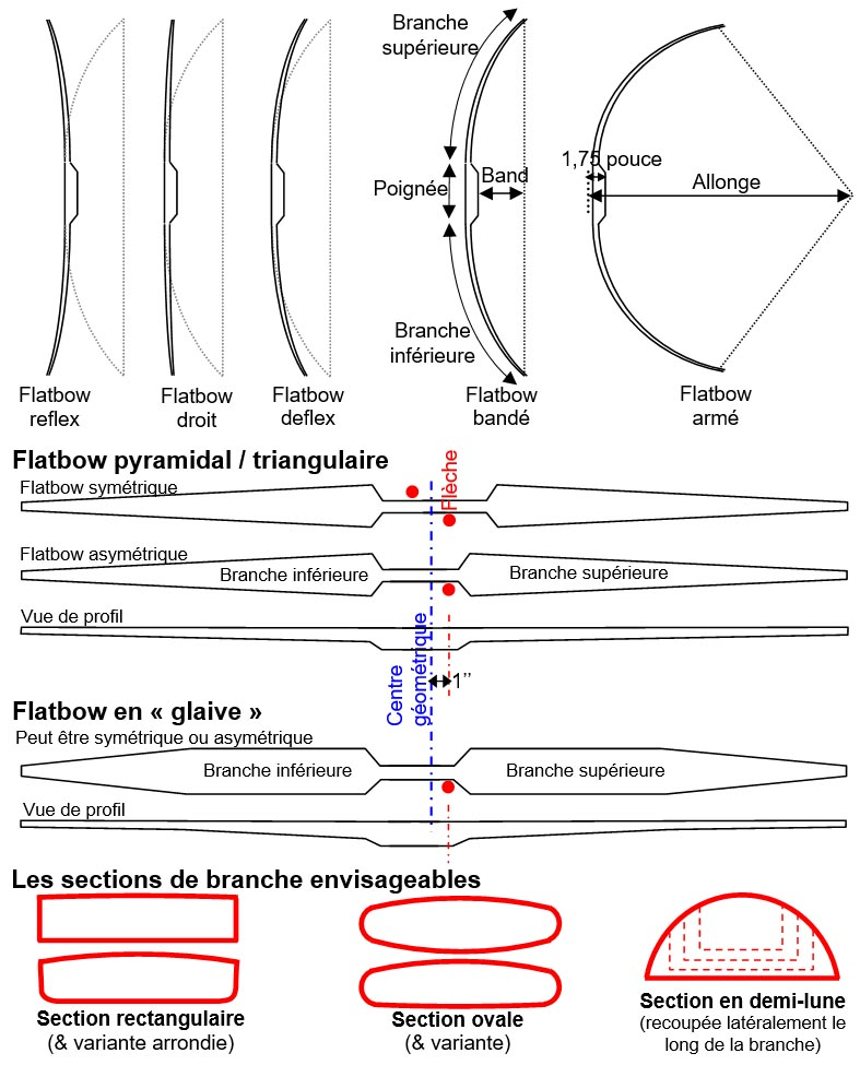 flatbow terminologie et forme